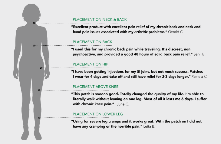 how-to-use-cbd-patches-infographic-2